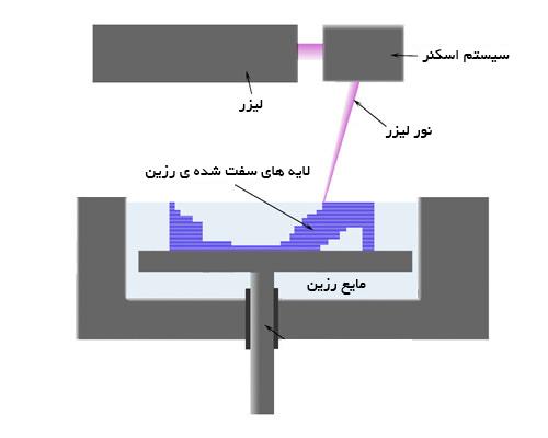 پرینتر سه بعدی sla - 2